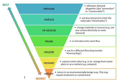c5 from impact to recovery books the resource efficiency hierarchy sustainsuccess