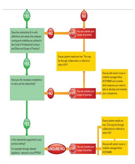 pdf flowchart pdf flowchart create a flowchart