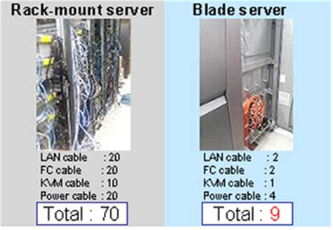 Difference Between Rack And Tower Server by Primergy Feature Story Blade Server Benefits Fujitsu