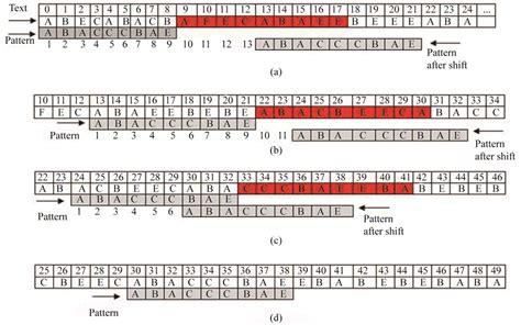 fast pattern matching algorithm a fast pattern matching algorithm using changing