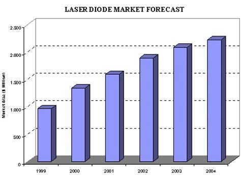diode laser market non telecom diode laser market to reach 2 2 billion by 2004