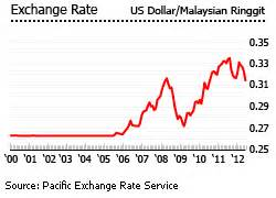 currency converter malaysia house price rises continue in malaysia real estate price