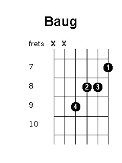 D7 chord on