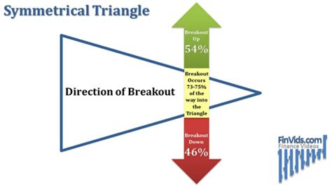 triangle pattern breakout currency converter wedge pattern breakout us currency