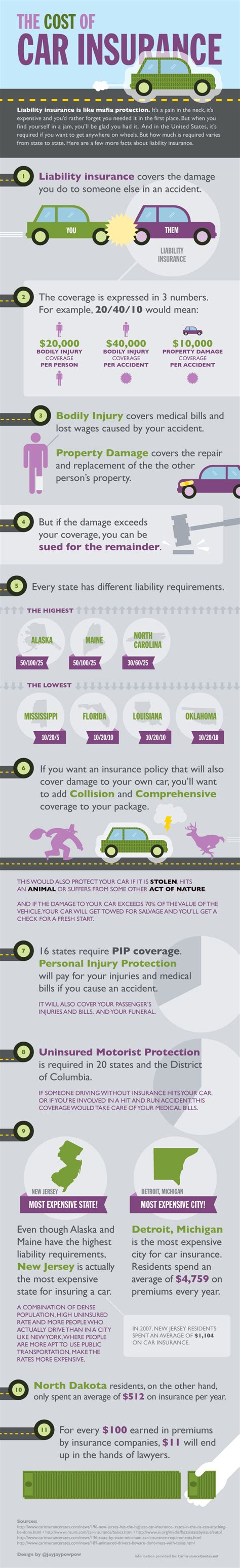 Cost of Car Insurance   CarInsuranceQuotes.net