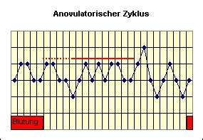 wann findet der eisprung statt temperaturkurven richtig auswerten gt theorie
