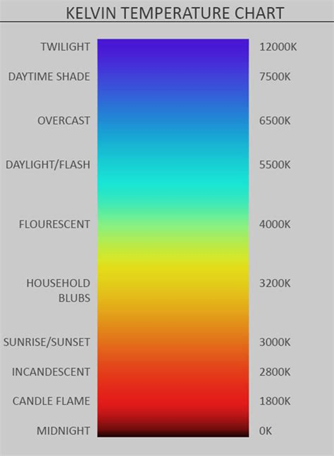 kelvin color chart color theory in photography basics of color temperature