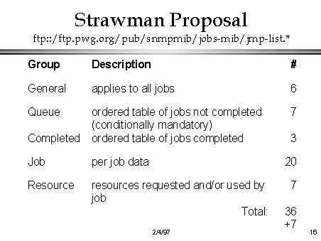 strawman proposal ftp ftp pwg org pub snmpmib jobs mib