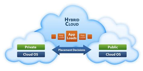 hybrid cloud hosting  depth web hosting search