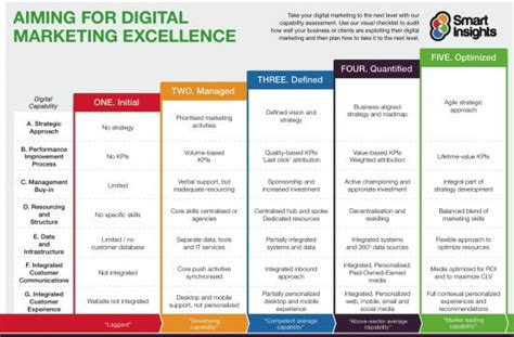 Digital Marketing Strategy How To Structure A Plan Smart Insights Digital Channel Strategy Template