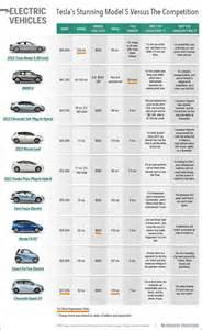 Electric Car Acceleration Comparison Electric Car Comparison Chart