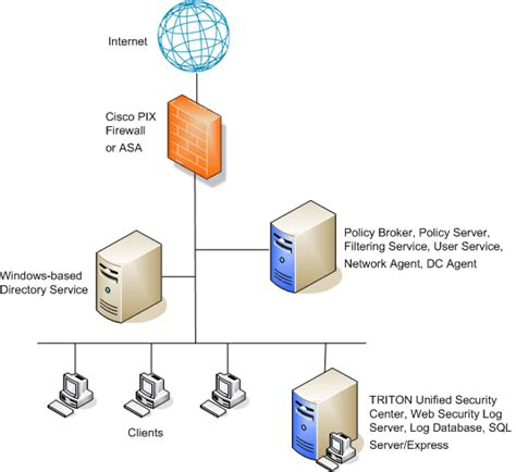 network layout with firewall integrating web security with cisco