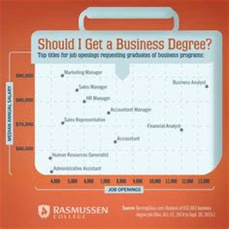 Mba Degee Sles by 1000 Images About Business On Accounting