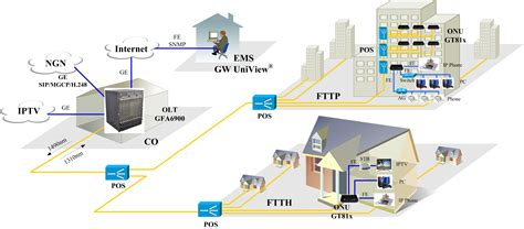 network design for home fiber to the home network design home photo style