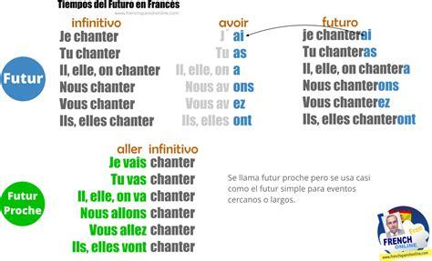 tiempo futuro en franc 233 s learn french online - Preguntas En Futuro Simple Frances