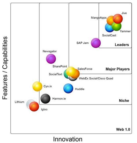 Social Enterprise Best Mba by Enterprise Social Intranet Ranking Best Intranet