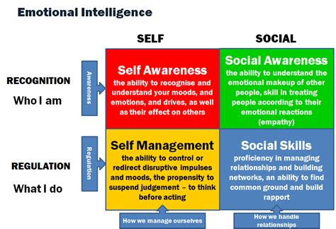 emotional intelligence create the person you want to be build confidence and develop your emotions books tips to improve your emotional intelligence discovery in