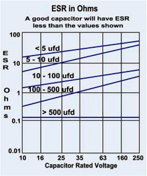 electrolytic capacitor esr chart my bit of gear has arrived page 1