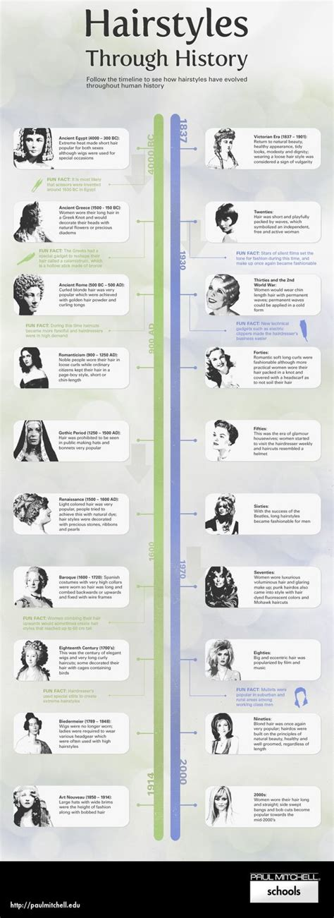 history of hairstyles chart hairstyles through history infographic http
