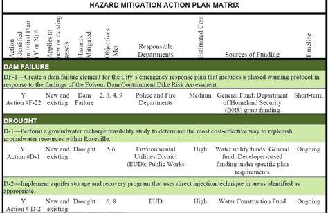 Risk Mitigation Plan Template Risk Management Templates Risk Management Templates Construction Construction Risk Mitigation Plan Template