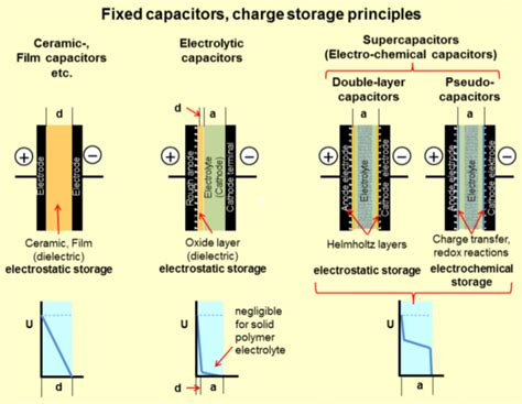 no a supercapacitor is not a capacitor supercaptech