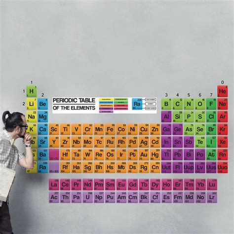 educational wall stickers educational periodic table wall stickers by the binary box