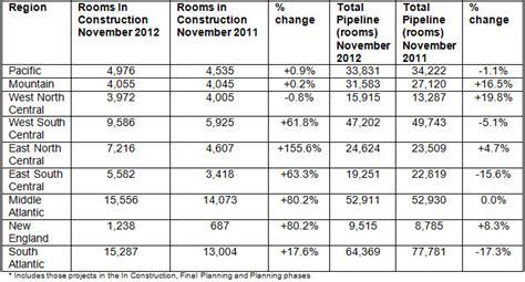 str reports us hotel pipeline for november 2012