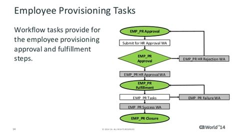 ca workflow ca cloud service management using task flows