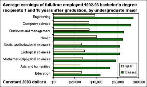 Average Mba Earnings After 10 Years by Earnings Of Bachelor S Degree Recipients 10 Years After