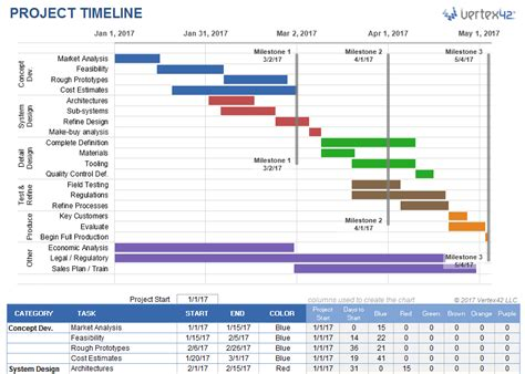 Free Excel Project Timeline Template by Project Timeline Template For Excel