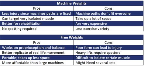 free weights vs machine weights