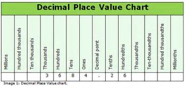 Decimal House How To Use A Decimal Place Value Chart
