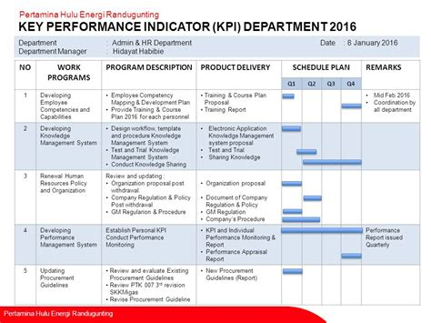 kpi performance review template department kpi goals template