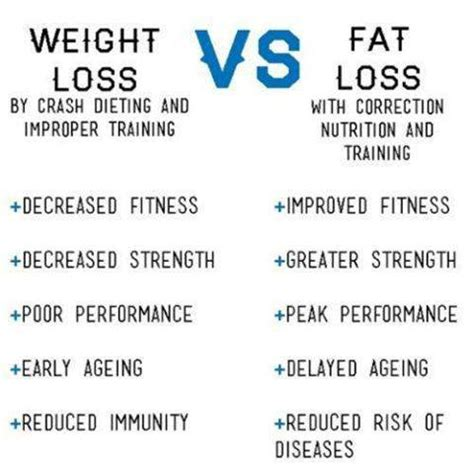 Weight Loss v.s. Fat Loss Feed to Fit Cady