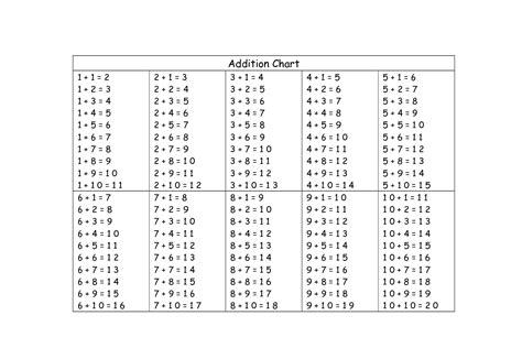 tables addition worksheet addition table worksheet worksheet study site