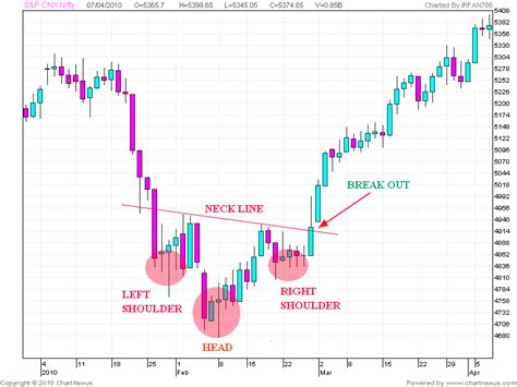 pattern analysis it stock market chart analysis inverse head and shoulders