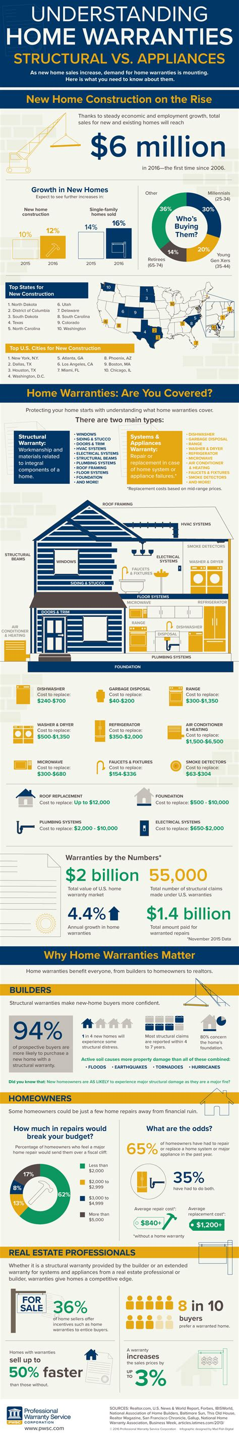 understanding home warranties structural vs systems and