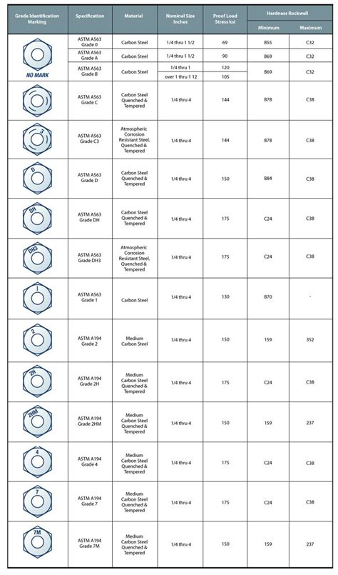 stainless steel bolts grades  markings fastener
