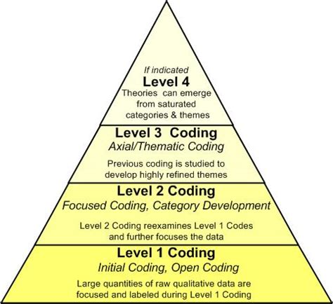 coding level 4 qualitative research coding and software testing