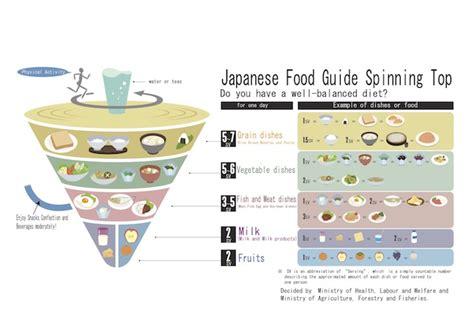 alimentazione giapponese pi 249 longevi grazie alla dieta giapponese ecco cosa mangiare