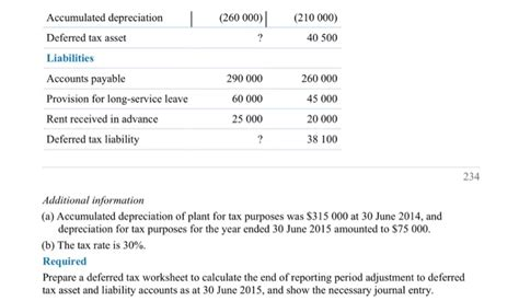 Deferred Tax Calculation Spreadsheet by About Income Tax The Tax Rate Is 30 Just Show The