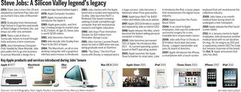 life history of steve jobs pdf steve jobs inventions related keywords keywordfree com