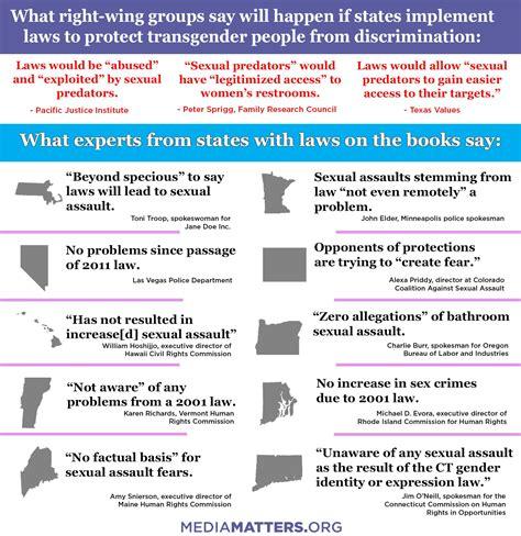 Transgender Bathroom Rights Access A U S Political Carolina S Sweeping Anti Lgbtq Explained Vox