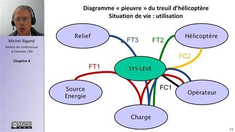 exercices diagramme pieuvre pdf analyse fonctionnelle et cahier des charges 4 5