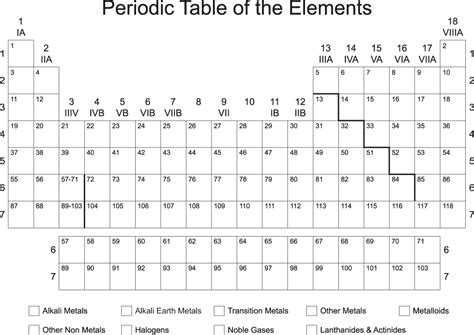 Blank Periodic Table White Gold