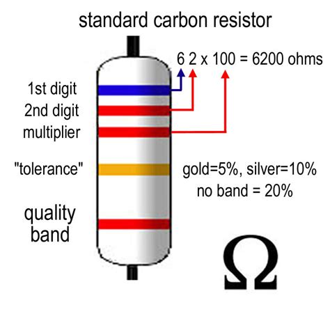 color code for carbon resistance carbon resistor bands carbon wiring diagram and circuit schematic