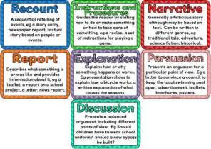 different types of book reports book reports for different genres what is report writing and its types contentmart blog