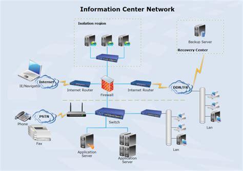 how to make network diagram netzwerk erstellen netzwerk beispiele kostenlos