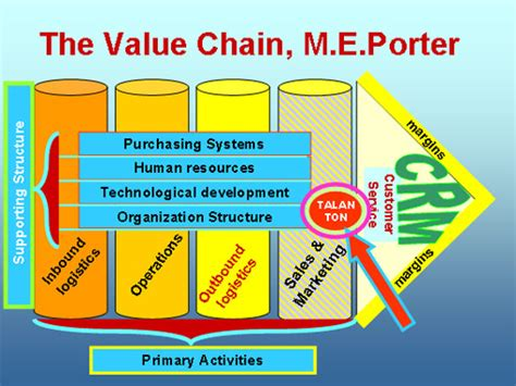 Buku Sukses Menjadi Sales Supervisor Hebat tujuan utama dari proses dan hasil dari value chain