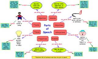 Visual overview of parts of speech r16 this handout shows the eight